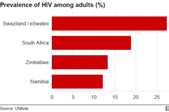 Source UNAIDS